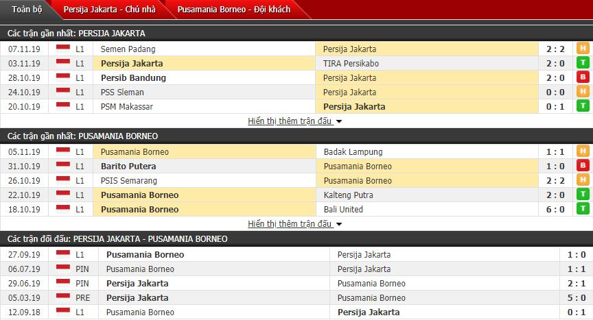 Nhận định Persija Jakarta vs Borneo FC 15h30, 11/11 (VĐQG Indonesia)