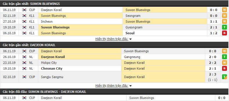 Nhận định Suwon Samsung Bluewings vs Daejeon Korail 12h00, 10/11 (Cúp FA Hàn Quốc)