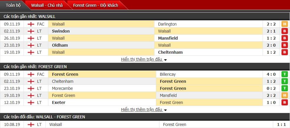 Nhận định Walsall vs Forest Green Rovers 02h00 ngày 13/11 (EFL Trophy)