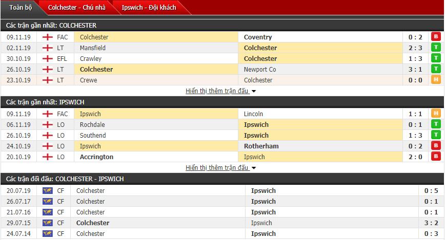 Nhận định Colchester United vs Ipswich 02h30, 13/11 (League Trophy - Anh)