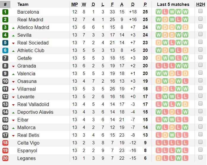 Bảng xếp hạng La Liga vòng 13: Real Madrid, Barca kéo nhóm đầu tăng tốc