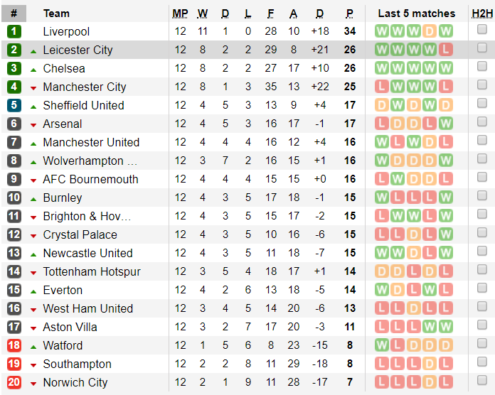 Bảng xếp hạng Ngoại hạng Anh vòng 12: Liverpool bỏ cách Man City 9 điểm