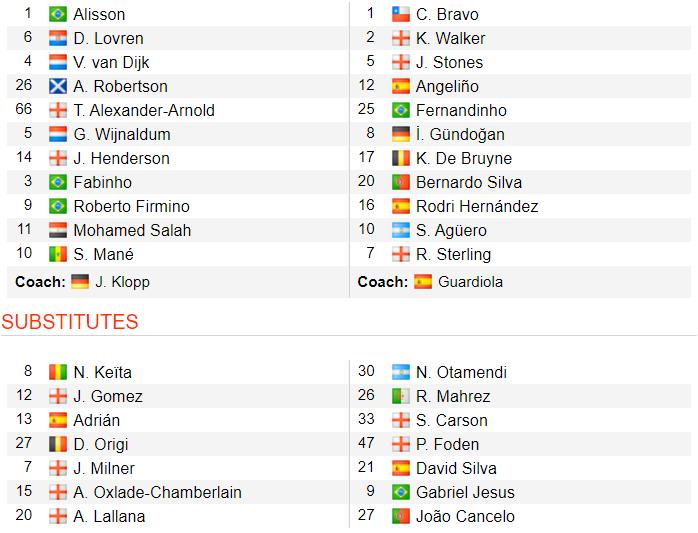 Kết quả Liverpool vs Man City (3-1): Không thể cản Liverpool