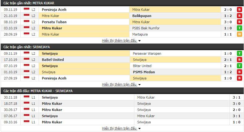 Nhận định Mitra Kukar vs Sriwijaya FC Palembang 15h30, 13/11 (Giai đoạn 2 hạng 2 Indonesia)