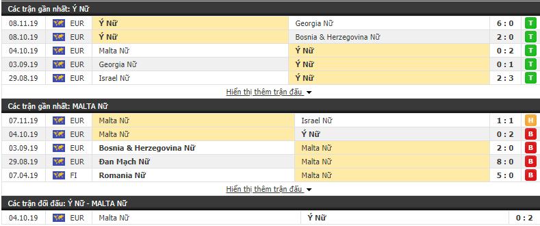 Nhận định Nữ Italia vs Nữ Malta 20h15, 12/11 (Vòng loại VĐ Nữ châu Âu 2021)