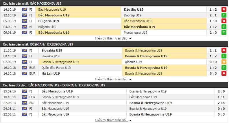 Nhận định U19 Bắc Macedonia vs U19 Bosnia & Herzegovina 19h00, 13/11 (Vòng loại U19 châu Âu)