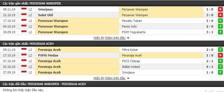 Nhận định Persewar vs Persiraja Banda Aceh 15h30, 13/11 (Hạng 2 Indonesia)