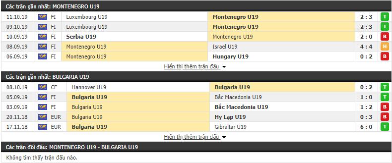 Nhận định U19 Montenegro vs U19 Bulgaria 17h00, 13/11 (Vòng loại U19 châu Âu)