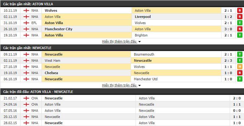 Soi kèo Aston Villa vs Newcastle 03h00, 26/11 (vòng 13 Ngoại hạng Anh)