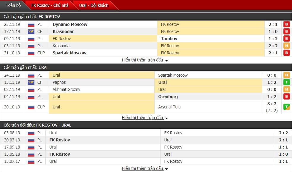 Nhận định Rostov vs Ural Yekaterinburg, 20h30 ngày 30/11 (Ngoại hạng Nga)