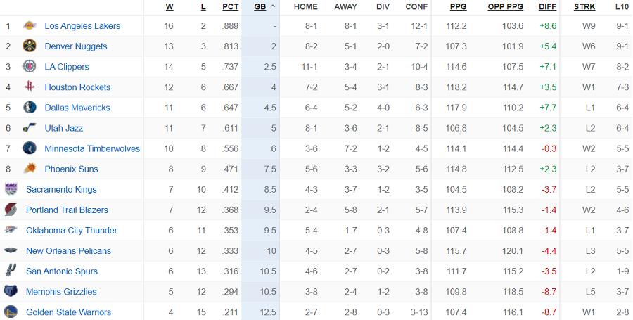 Bảng xếp hạng NBA ngày 28/11: Clippers, Raptors hăm he vị trí số 2