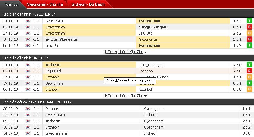 Nhận định Gyeongnam FC vs Incheon United FC 13h00, 30/11 (Vòng play-off VĐQG Hàn Quốc)