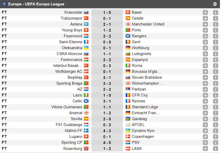 Để đối thủ ngược dòng khó tin, Arsenal và MU có nguy cơ mất ngôi đầu tại Europa League