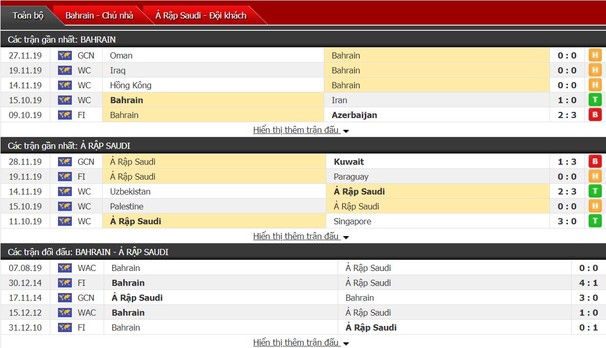 Nhận định Bahrain vs Saudi Arabia 00h00, ngày 01/12 (Cúp Vùng Vịnh)
