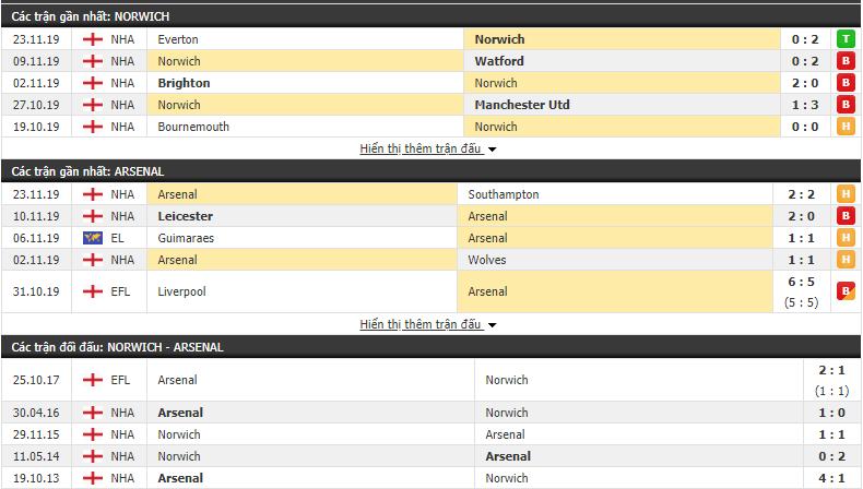Tỷ lệ kèo Norwich vs Arsenal 21h00, 01/12 (Ngoại hạng Anh 2019/20)