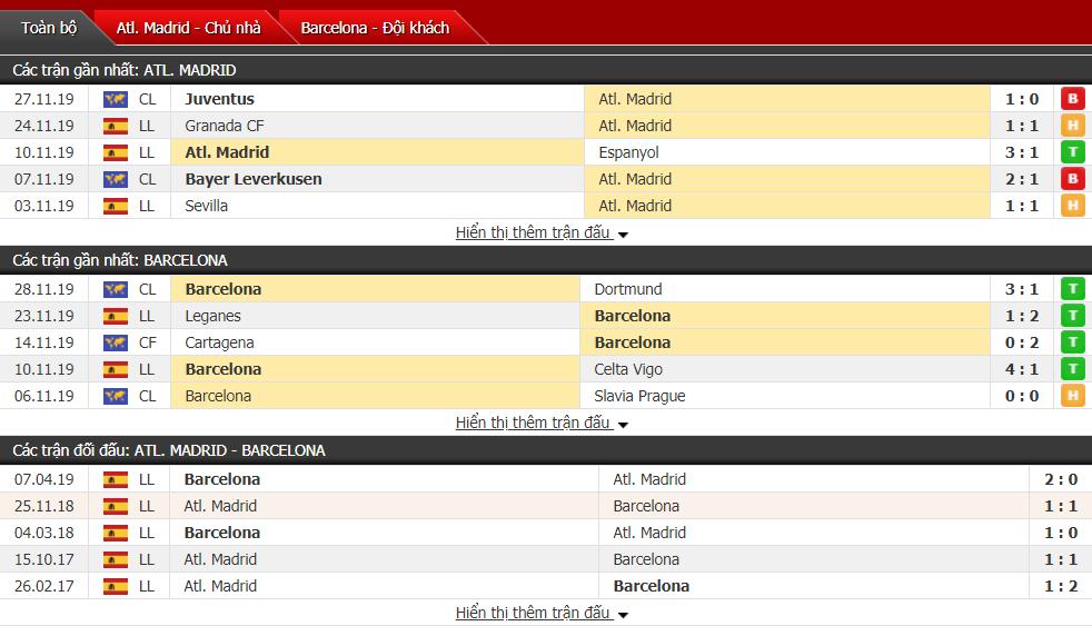 Nhận định Atletico Madrid vs Barcelona 03h00, ngày 02/12 (VĐQG Tây Ban Nha)
