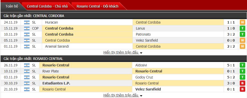 Nhận định CA Central Cordoba vs Rosario Central 07h45, ngày 02/12 (VĐQG Argentina)