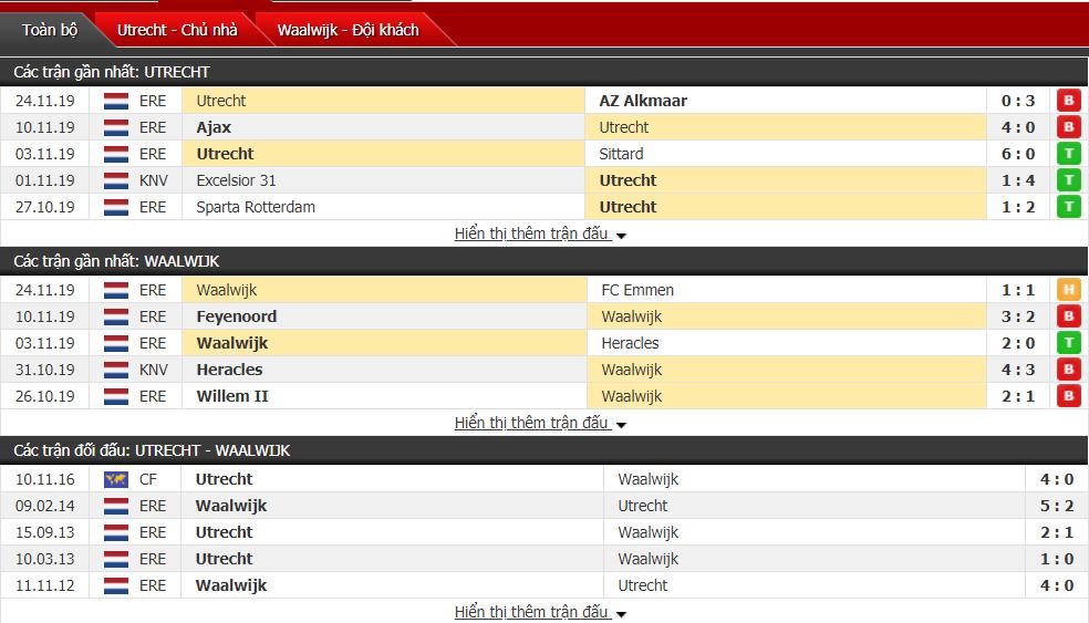 Nhận định FC Utrecht RKC vs Waalwijk 20h30, ngày 01/12 (VĐQG Hà Lan)