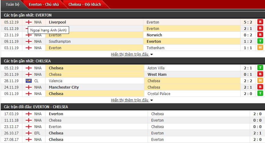 Soi kèo Everton vs Chelsea 19h30, 07/12 (Vòng 16 Ngoại hạng Anh)