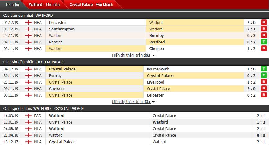 Soi kèo Watford vs Crystal Palace 22h00, 07/12 (Vòng 16 Ngoại hạng Anh)
