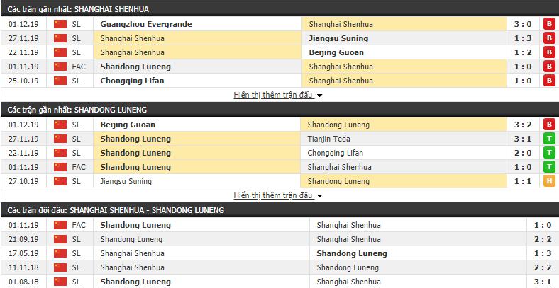 Nhận địnhShenHua SVA FC vs Shandong Luneng 18h00, 06/12 (Cúp QG Trung Quốc 2019)