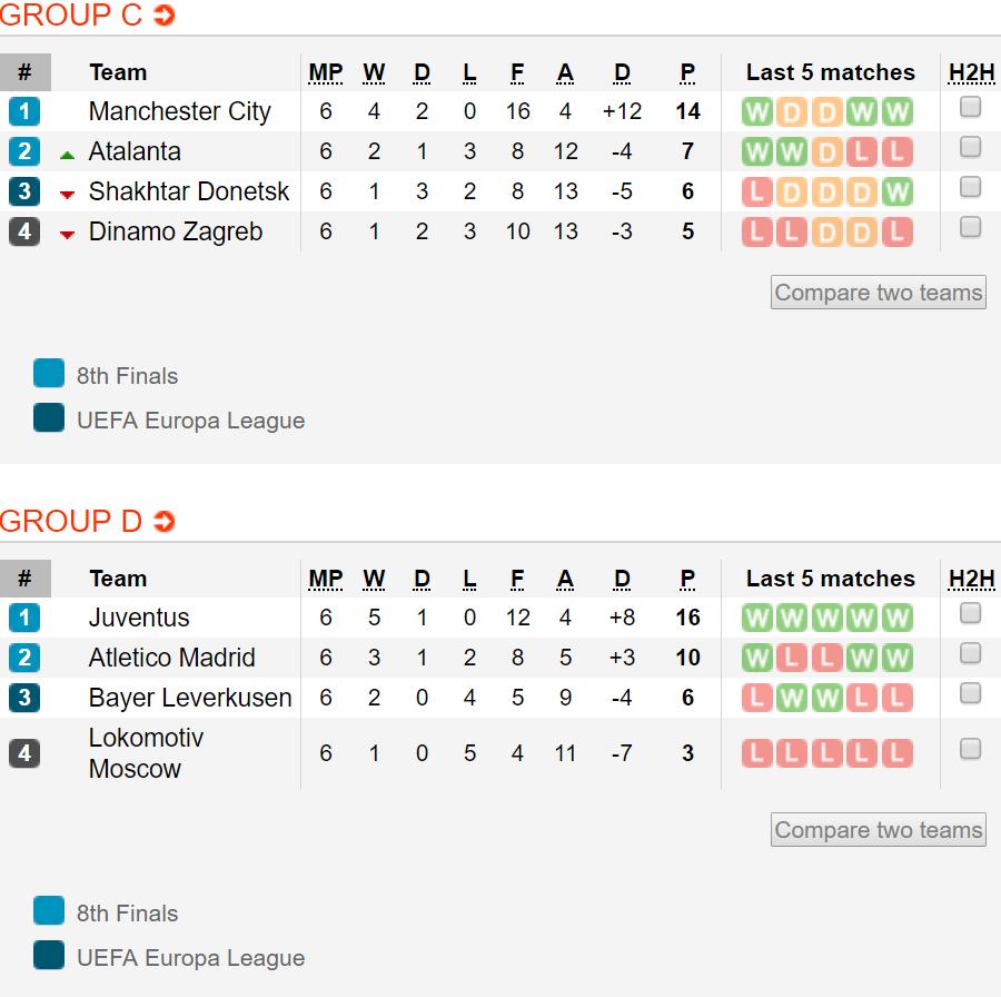 BXH Cúp C1 châu Âu mới nhất: Atalanta giành vé cuối cùng