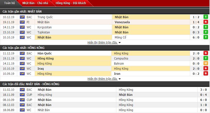 Nhận định Nhật Bản vs Hong Kong 17h30, 14/12 (Cúp vô địch Đông Á)