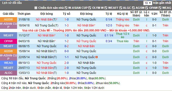 Nhận định Nữ Trung Quốc vs Nữ Nhật Bản 13h55, 14/12 (Cúp vô địch nữ Đông Á)