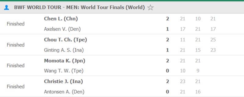Kết quả cầu lông hôm nay 12/12: Ginting còn cửa vào bán kết World Tour Finals