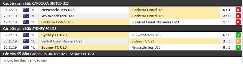 Nhận định Canberra United U23 vs Sydney FC U23 12h00, 15/12 (Vòng 5 giải vô địch các đội trẻ Úc)