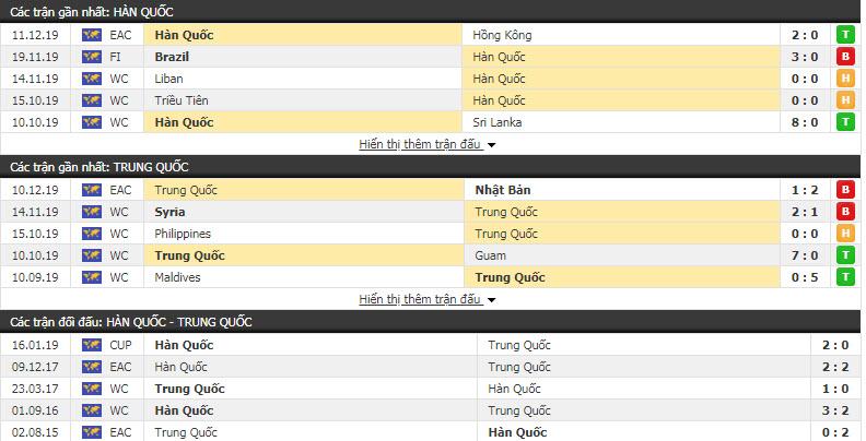 Nhận định Hàn Quốc vs Trung Quốc 17h00, 15/12 (Giải vô địch các quốc gia Đông Á)