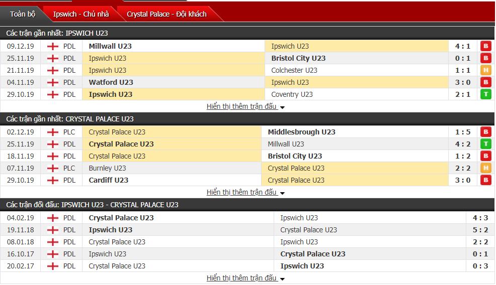 Nhận định U23 Ipswich vs U23 Crystal Palace 20h00, ngày 16/12 (Professional Development League)