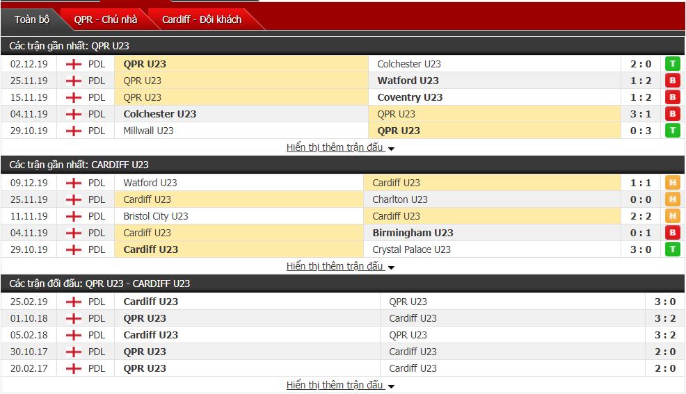 Nhận định U23 QPR vs U23 Cardiff City 20h00, ngày 16/12 (Professional Development League)