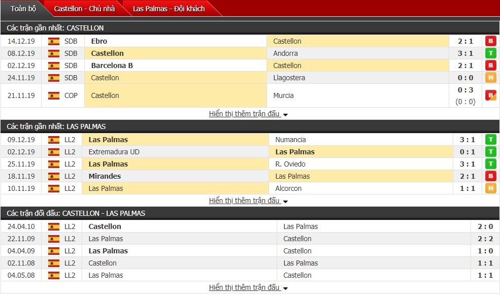 Nhận định CD Castellon vs Las Palmas 02h00 ngày 18/12 (Cúp Nhà Vua Tây Ban Nha)