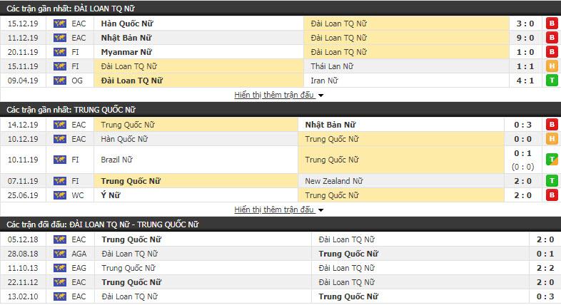 Nhận định Nữ Đài Loan vs Nữ Trung Quốc 14h15, 17/12 (Vô địch nữ Đông Á)