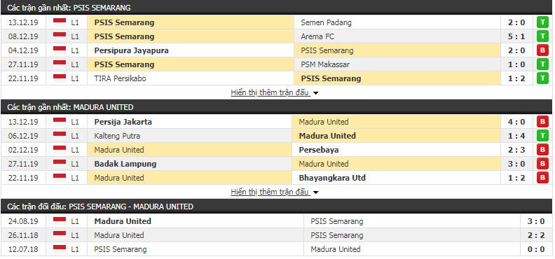 Nhận định PSIS Semarang vs Madura United FC 18h30, 17/12 (Vòng 33 giải VĐQG Indonesia)