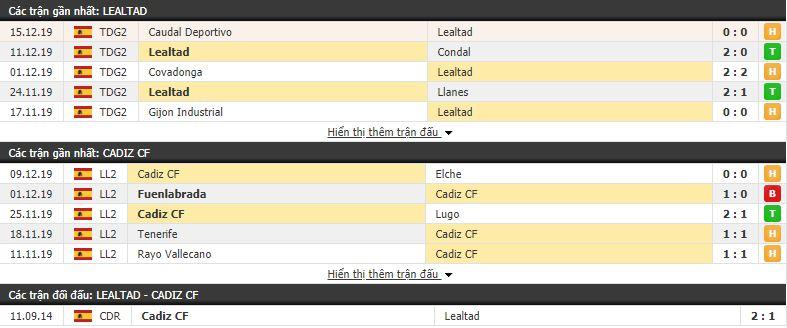 Nhận định Lealtad vs Cadiz 21h30, 17/12 (vòng 1 Cúp Nhà Vua TBN)