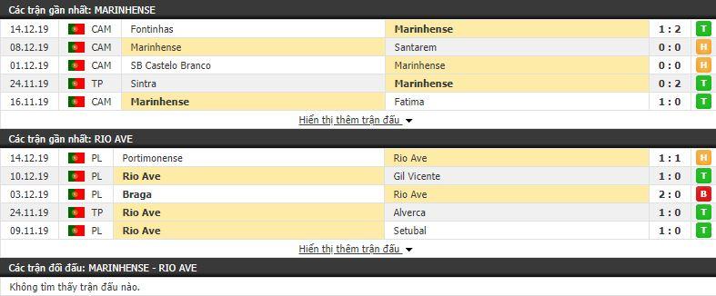 Nhận định Marinhense vs Rio Ave 03h30, 18/12 (vòng 1/8 Cúp QG Bồ Đào Nha)