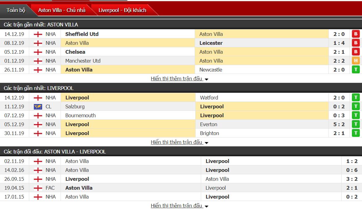 Soi kèo Aston Villa vs Liverpool 02h45, ngày 18/12 (Cúp Liên đoàn Anh)