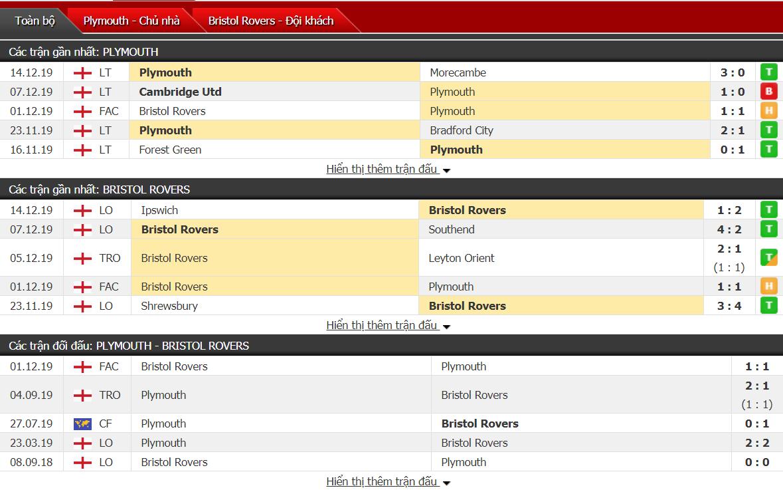 Nhận định Plymouth Argyle vs Bristol Rovers 02h30, ngày 18/12 (FA Cup)