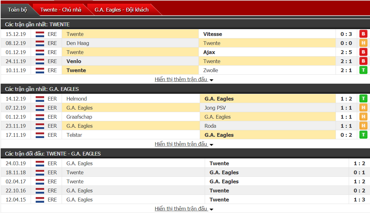 Nhận định FC Twente Enschede vs Go Ahead Eagles 00h30, ngày 18/12 (Cúp Quốc Gia Hà Lan)