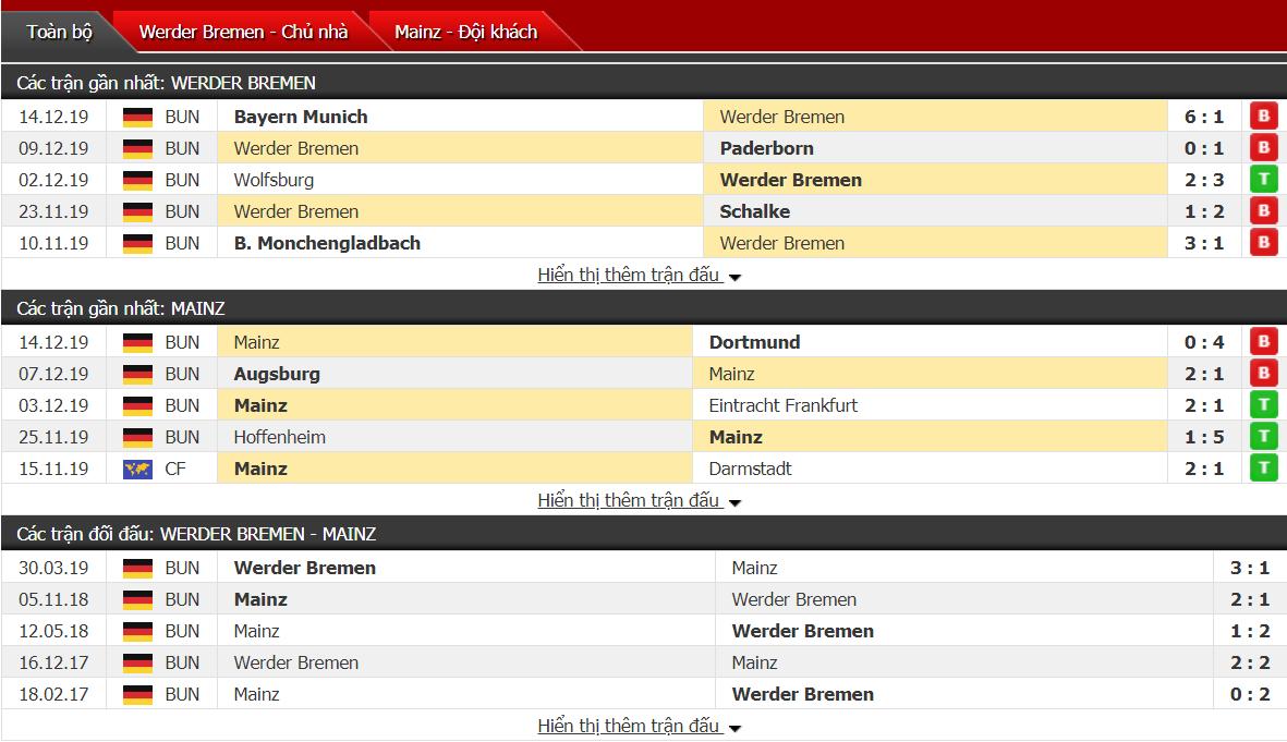 Soi kèo Werder Bremen vs Mainz 05 00h30, ngày 18/12 (VĐQG Đức)