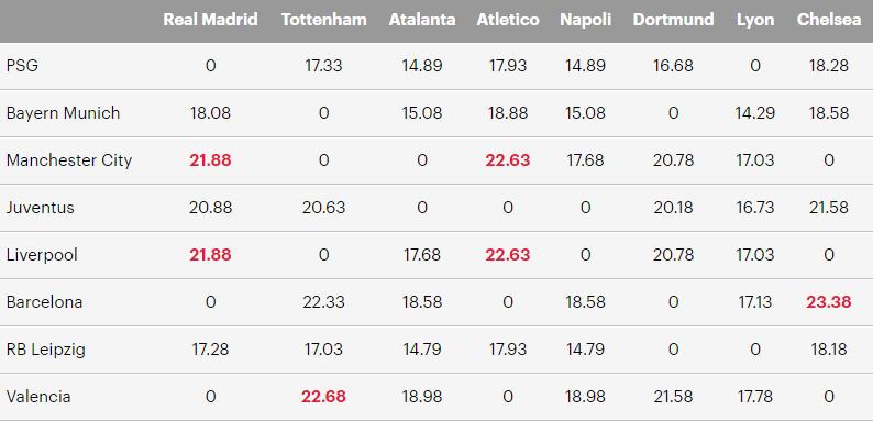 Liverpool chạm trán đối thủ muốn tránh mặt nhất ở vòng 1/8 Cúp C1
