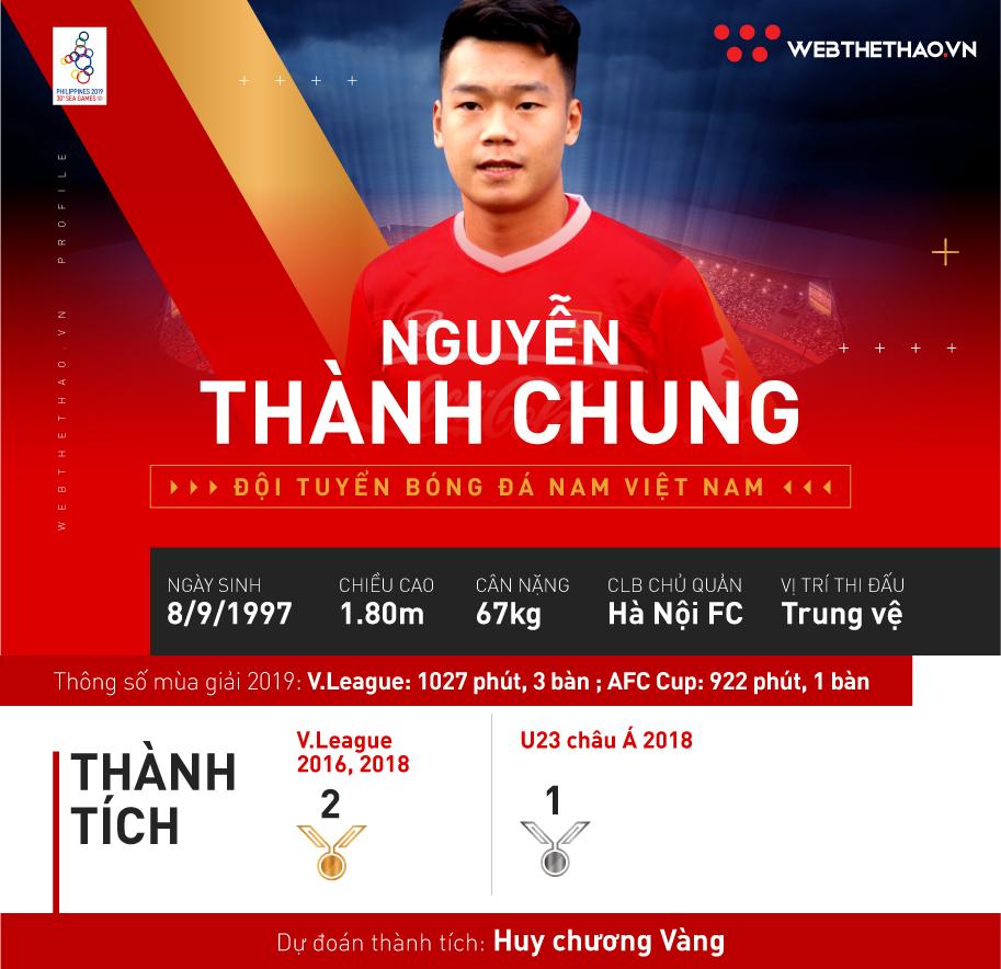 Nguyễn Thành Chung: Trung vệ mang trong mình bản năng của… tiền đạo