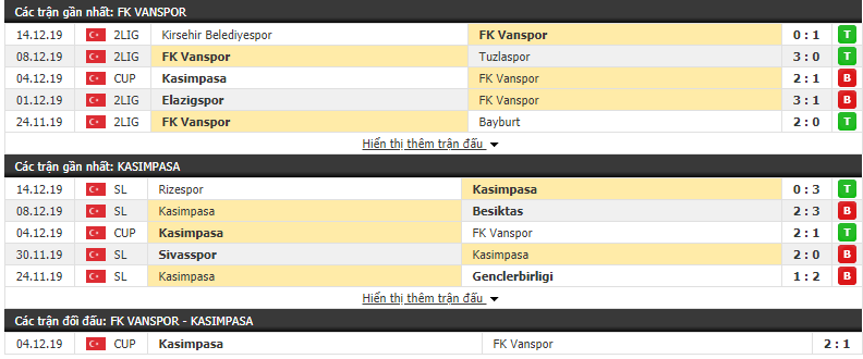 Soi kèo Belediye Vanspor vs Kasimpasa 17h00, 17/12 (Cúp QG Thổ Nhĩ Kỳ 2019/20)