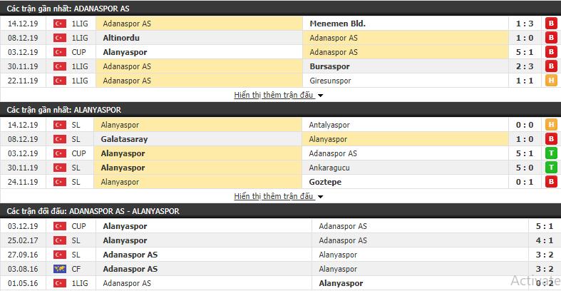 Soi kèo Adanaspor vs Alanyaspor 22h30, 17/12 (Cúp QG Thổ Nhĩ Kỳ 2019/20)