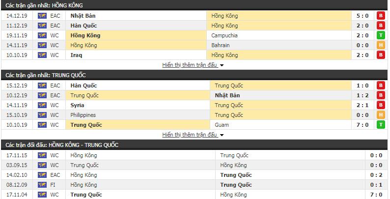 Nhận định Hong Kong vs Trung Quốc 14h15, 18/12 (Vô địch Đông Á)