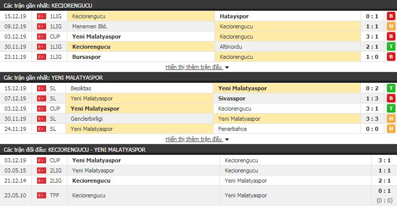 Nhận định Keciorengucu vs Yeni Malatyaspor 17h45, 18/12 (Vòng 5 cúp QG Thổ Nhĩ Kỳ)