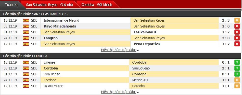 Nhận định SS Reyes vs Cordoba CF 23h30 ngày 18/12 (Cúp Nhà Vua Tây Ban Nha)