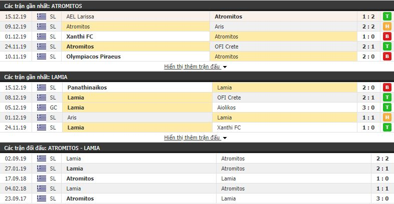 Nhận định Atromitos vs Lamia 00h30, 19/12 (vòng 15 VÐQG Hy Lạp)